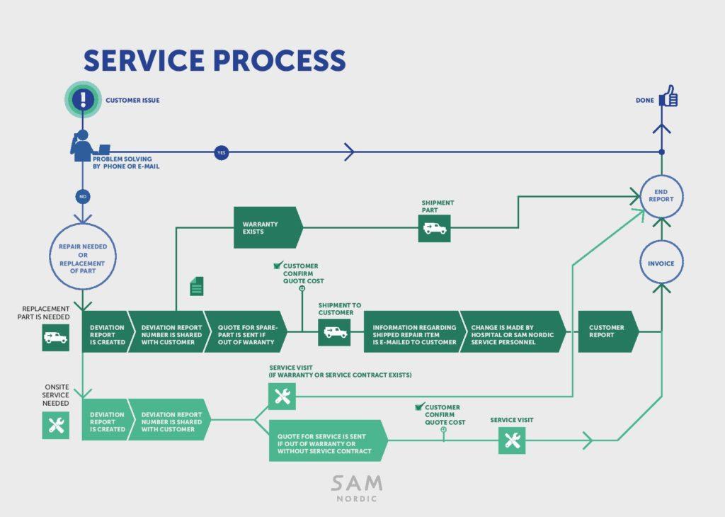 NY till Service_SAM_process_ill_new-page-001